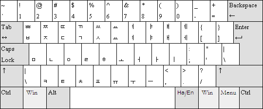 Dubeolshik Hangul keyboard layout