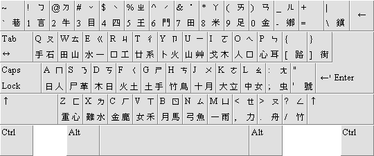 Chinese (traditional) keyboard layout, a US keyboard with Zhuyin, Cangjie and Dayi key labels